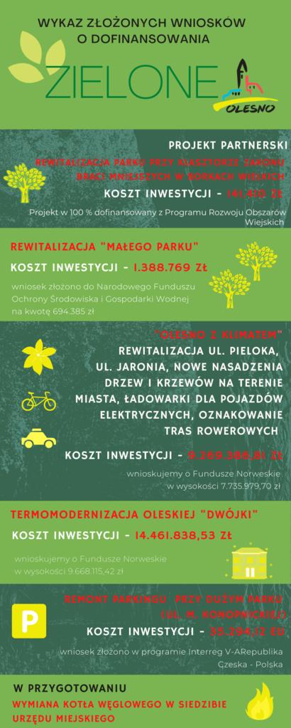 Zielone Olesno.png