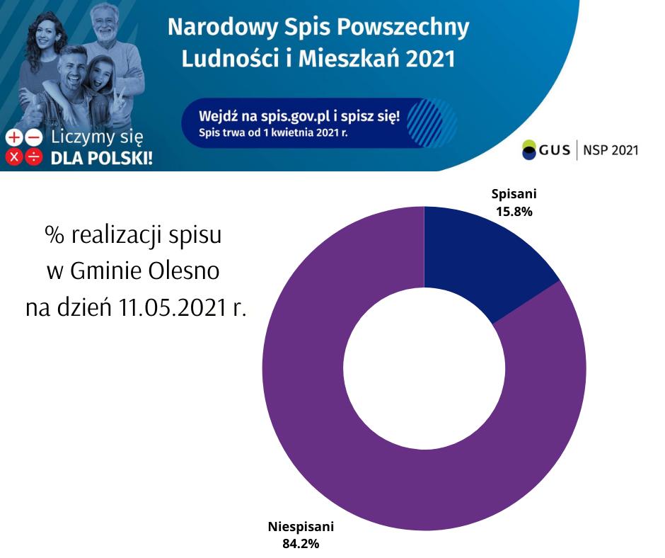 #Narodowy Spis Powszechny w Gminie Olesno.png