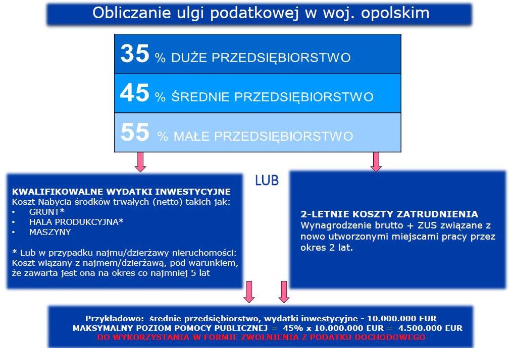 Obliczanie ulgi podatkowej w województwie opolskim